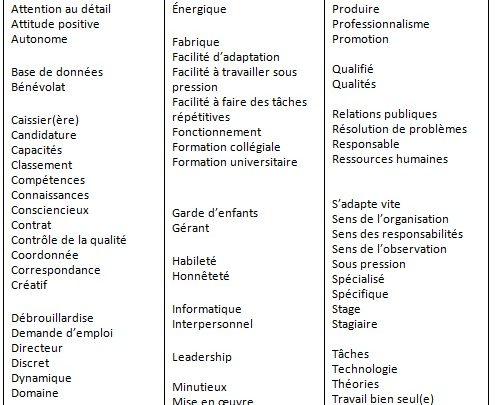 Les verbes d'action à inclure dans votre lettre de présentation